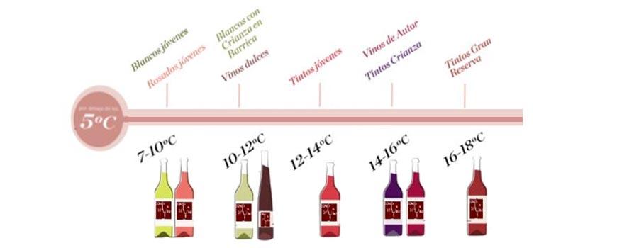 tempratura vino
